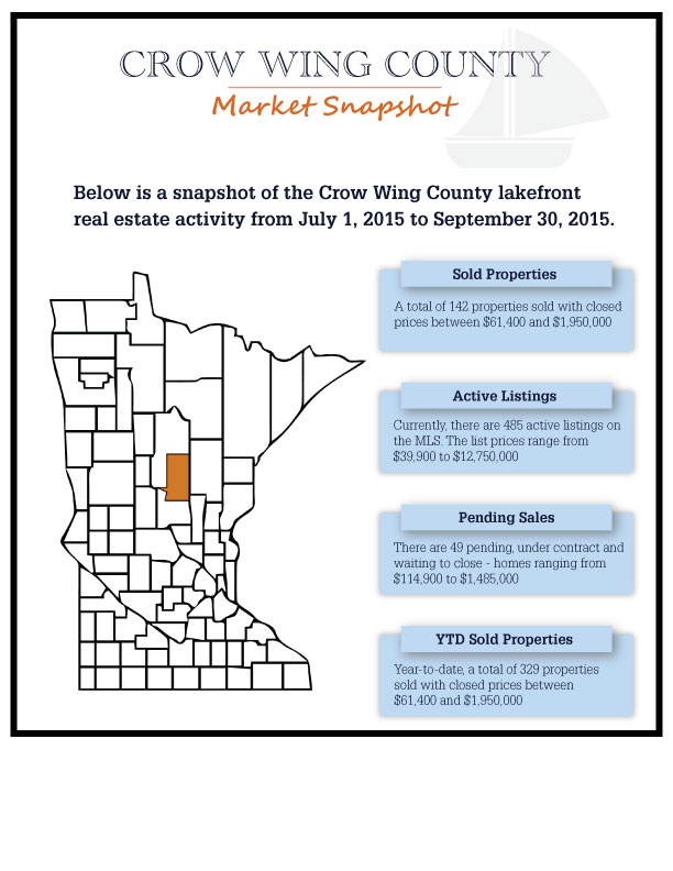 Crow Wing County MN lakeshore real estate market October 2015