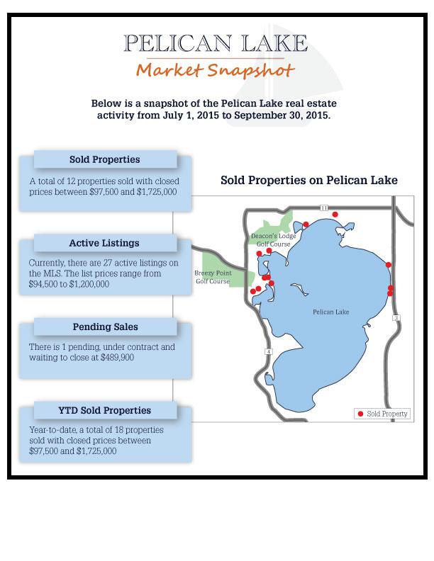 Pelican Lake Brainerd Breezy Point MN lakefront real estate market October 2015