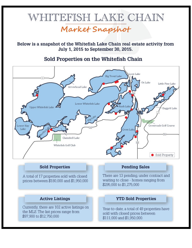 Whitefish Chain Brainerd MN real estate lakefront market October 2015